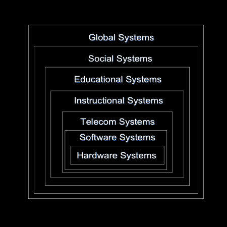 Hierarchical model of distance education