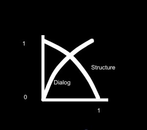 Dialog and Strcutre 02