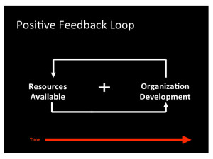 Figure 2- Example of a Positive Feedback Loop