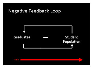 Figure 3- Example of a Negative Feedback Loop